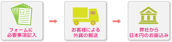 事前にフォームで必要事項記入 お客様による外貨の郵送 弊社から日本円のお振込み